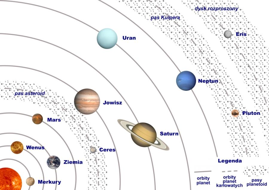 Planety Układu Słonecznego Jak Zapamiętywać żeby Pamiętać